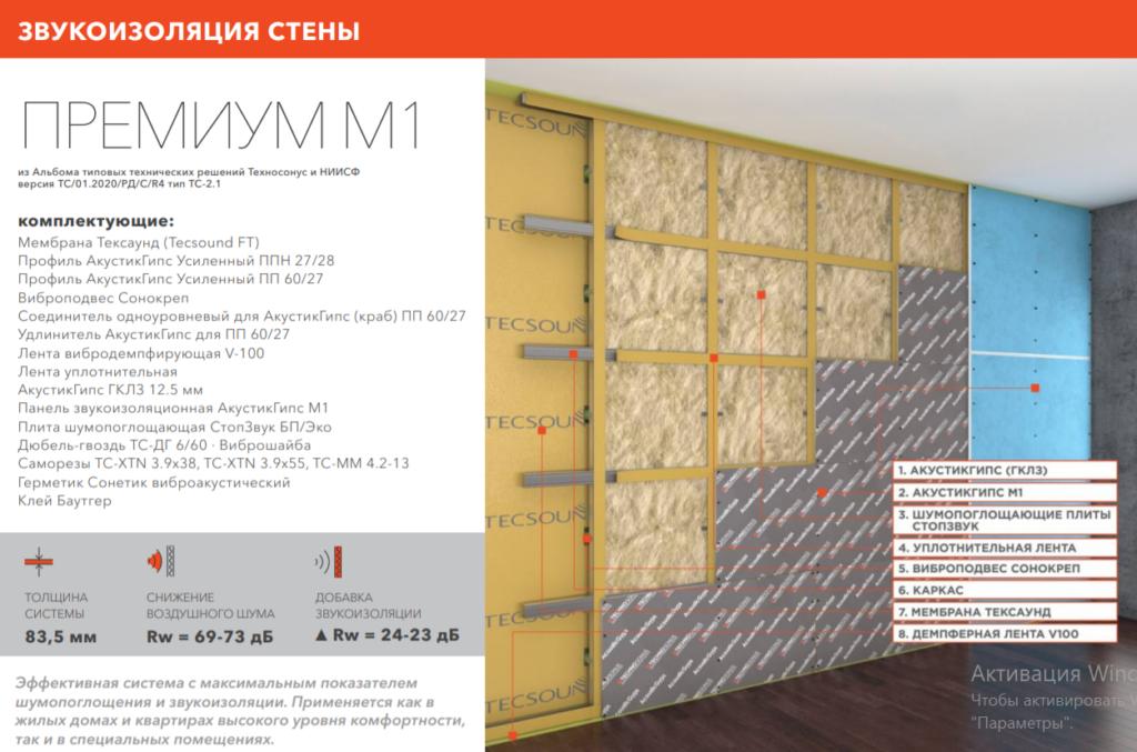 premium_m1